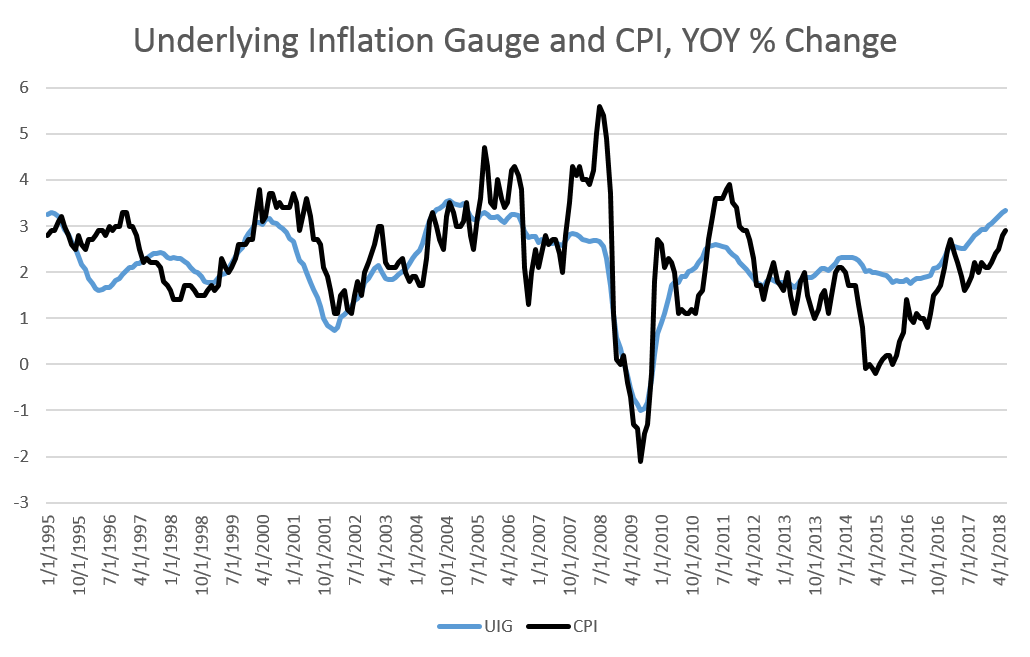 Fed Underlying Inflation At A 13 Year High Mises Institute