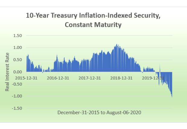 10-year treasury securities