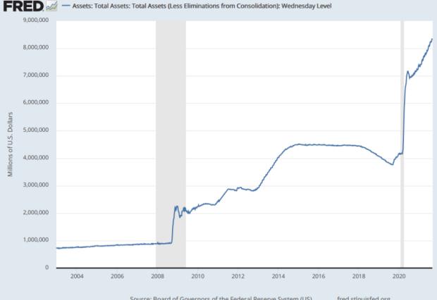 Federal Reserve Balance Sheet 2021