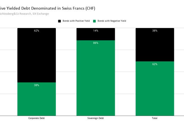 negative yielded debt francs
