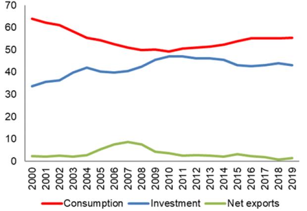 Chinese savings