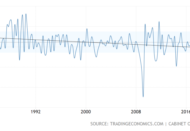 Japanese growth