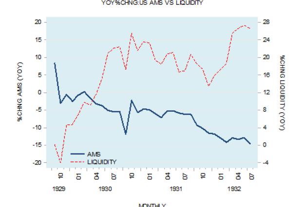 US AMS vs. Liquidity