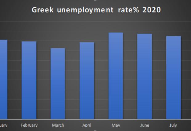 Greek unemployment