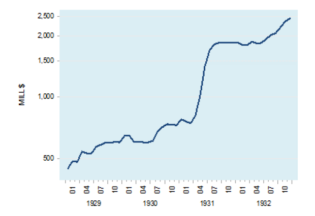 Fed US government securities holdings
