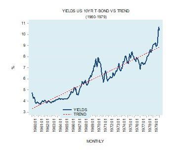 10-year T-bond yields vs trend