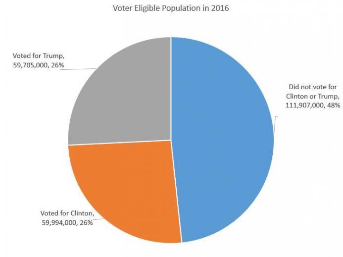 Voter Eligible Population in 2016