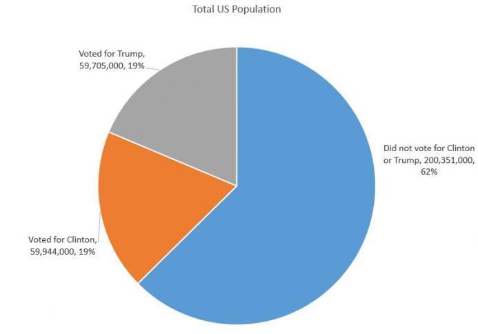 Total US Population