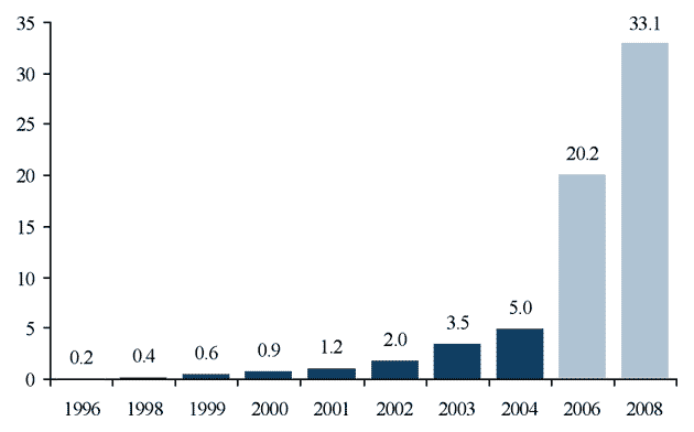 Figure 2. — Market volume credit derivatives, US$ trillion
