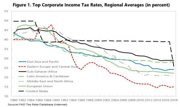 Aug-11-18-IMF-Chart-e1540510244495.jpg