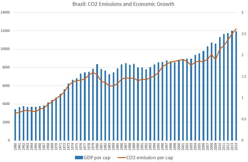 Brazil: CO2 Emissions and Economic Growth