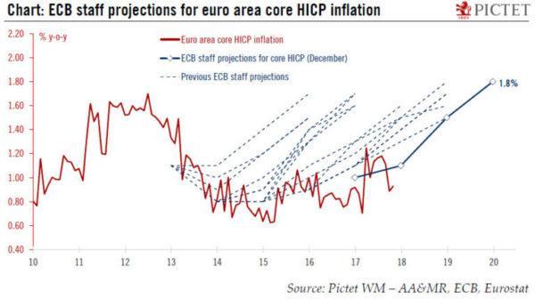 ECB-Inflation-Estimates-600x336.jpg