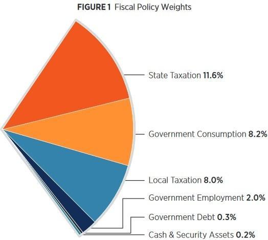 Feb-5-19-Fiscal-weights.jpg