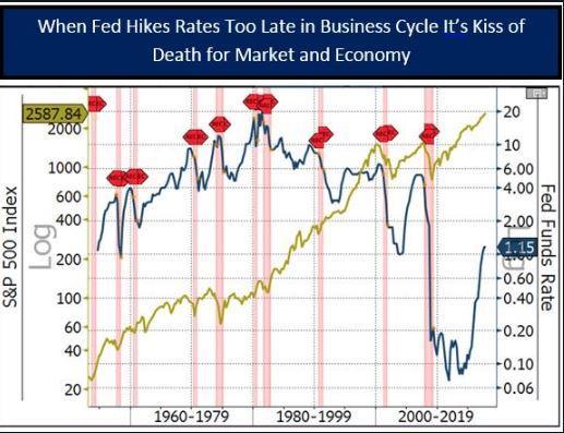 Fed-Hike-Too-Late.jpg