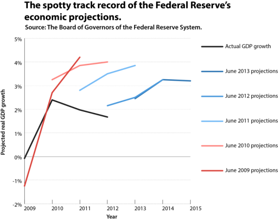 Federal-Reserve-Board-Projections-570x452.png
