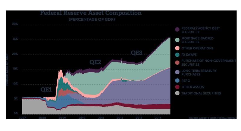 Federal Reserve Asset composition