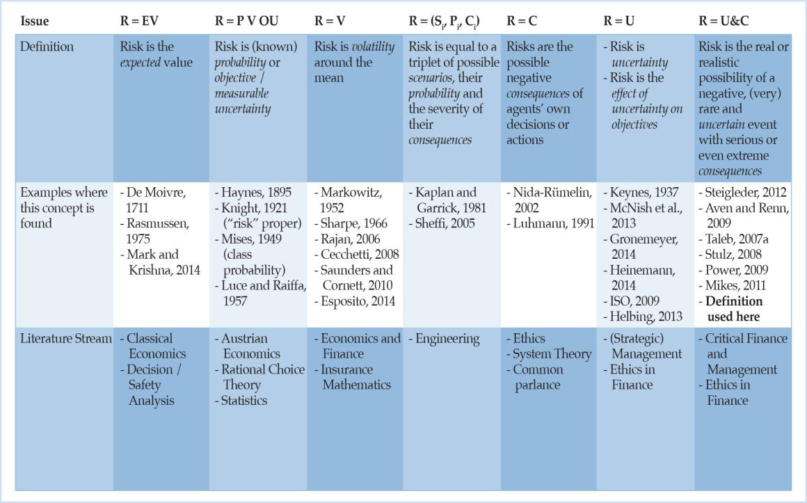 Table 1 Classification system for risk definitions