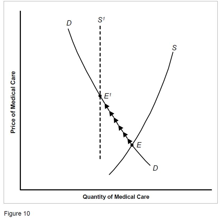 Figure 10. Graphic Illustration by Paul Samuelson Showing How Limiting the Supply of Doctors Causes Higher Prices.