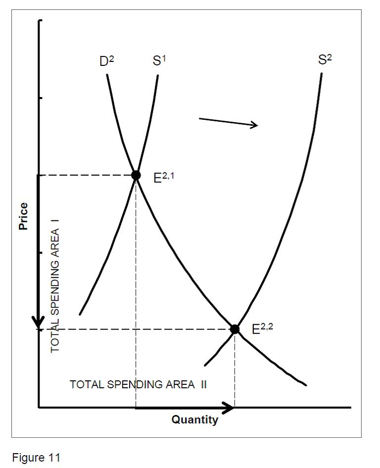 Figure 11. Graphic Illustration of Increasing the Supply of Doctors to Achieve a Lower Price for Health Care