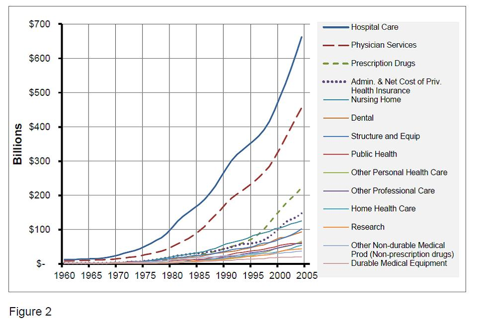 Figure 2: Health Care Spending in U.S. by Sector from 1960 to 2005