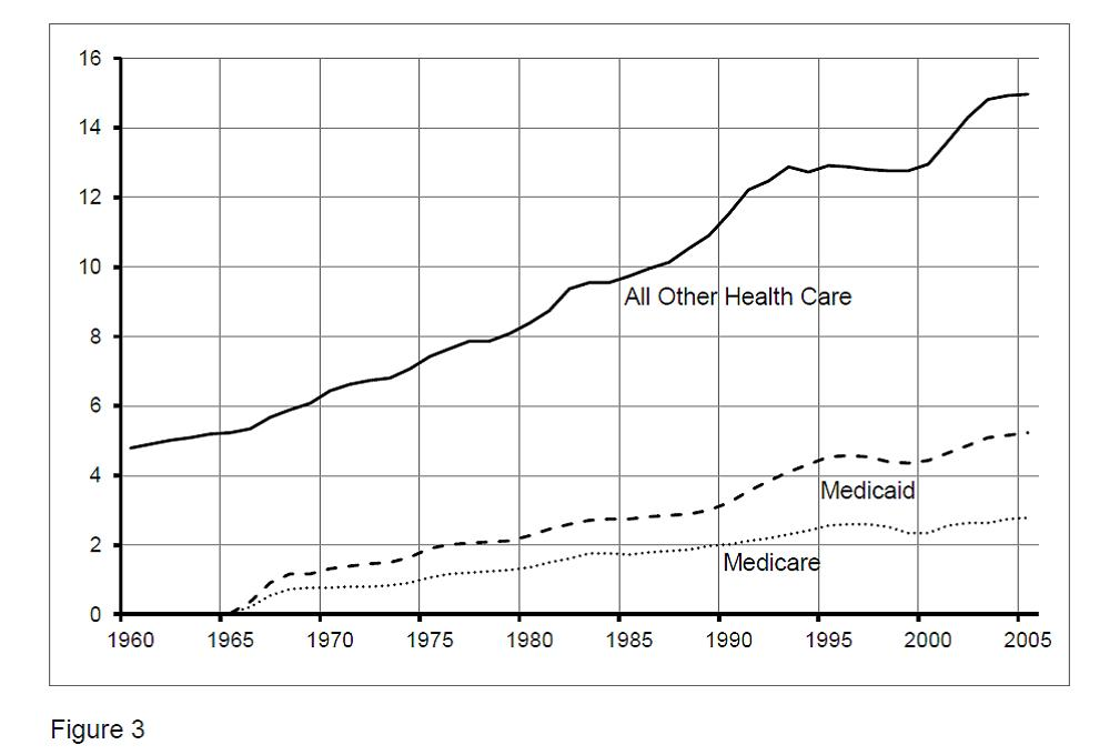Figure 3. Medicare and Medicaid spending as part of total U.S. healthcare spending as percent of gross domestic product