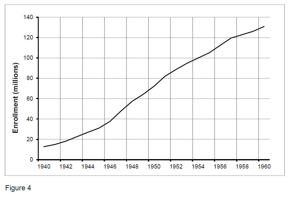 Figure 4. Number of people with employer-provided health insurance 1940 to 1960.