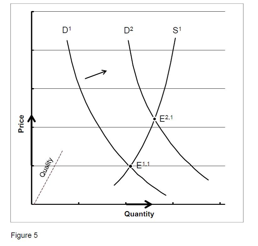 Figure 5. Graphic Illustration of a Price-Inelastic Demand Increase to Higher Price for Health Care