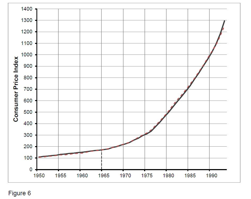 Figure 6. An Indexed Comparison of Inflation of Total Medical Prices (-) and Physician Services (- -) from 1950 to 1993 with Base Year 1950.