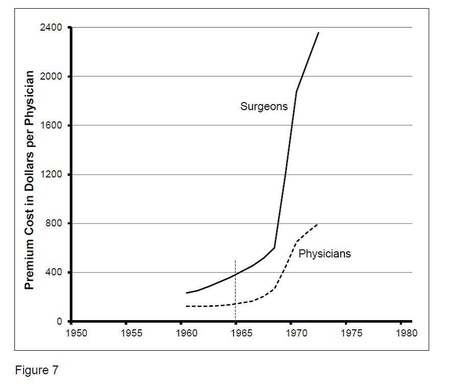 Figure 7. Malpractice Insurance for Physicians and Surgeons from 1960 to 1972.