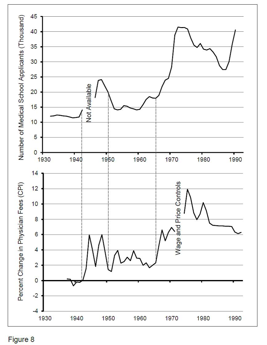 Figure 8. Comparison of Medical School Applicants and Physician Fees from 1932 to 1993.