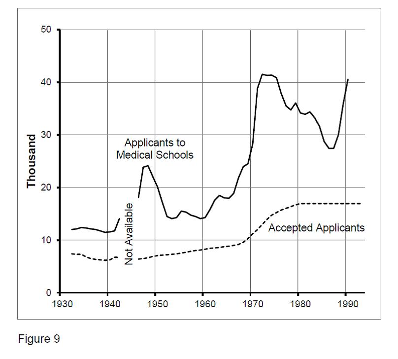 Figure 9. Number of Applicants and Successful Applicants from 1932 to 1994.