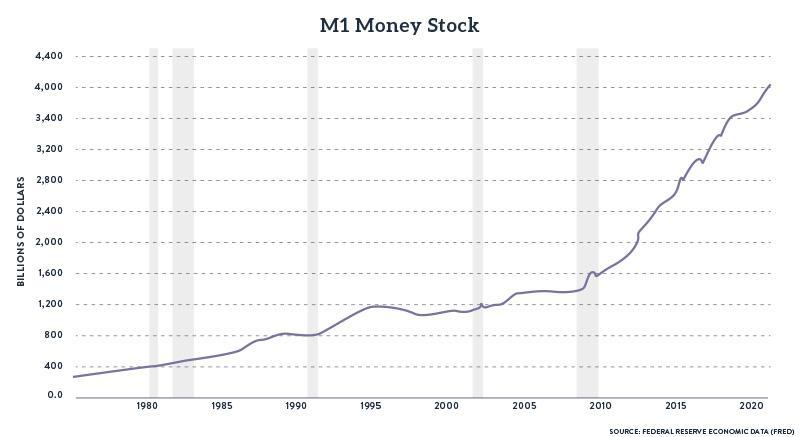 M1 Money Stock Billions