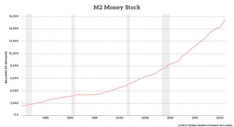 M2 Money Stock Billions