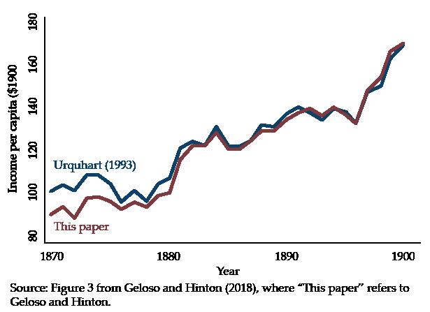 GNP per capita using deflators