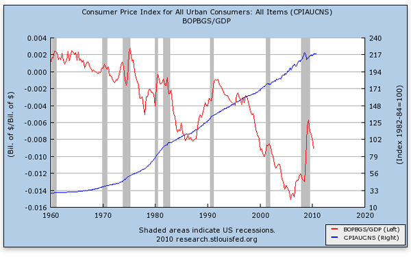 Índice de precios al consumidor (línea azul, escala derecha) y balanza de pagos como porcentaje del PIB (línea roja, escala izquierda)