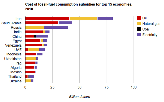 Subsidies-by-country-2011.png