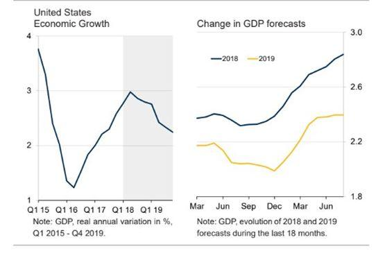 US-growth-strengthening-1_0.jpg