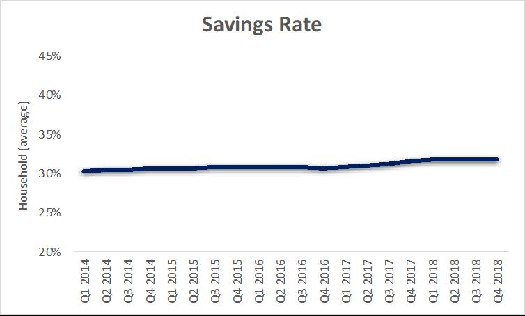 a.203-5-savingsrates.png
