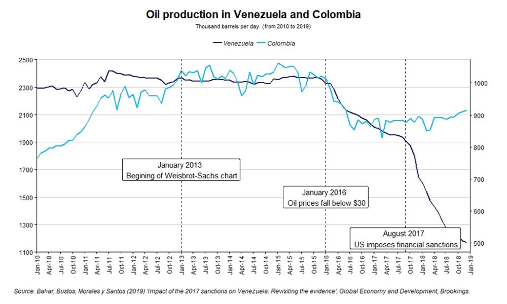 a.205-2-oilproductionvenezuela.png