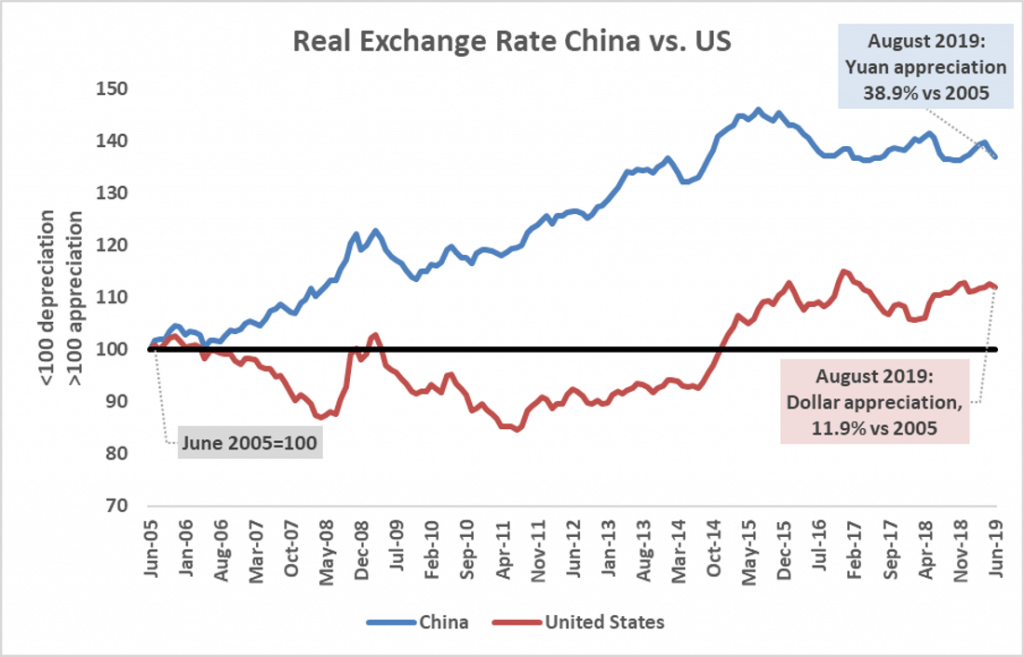 a.207-3-realexchangeratechinaus-1024x657.png