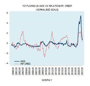 AMS vs inflationary credit