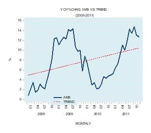AMS vs trend