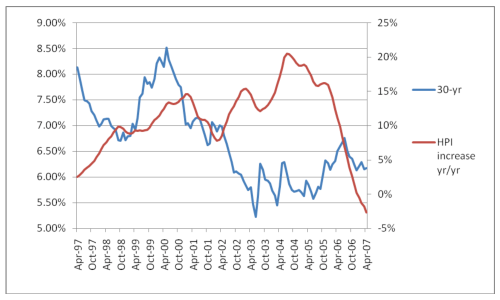 Conventional 30-Year Mortgage Rates (Blue, Left) vs. Year/Year Percentage Growth in Home Prices (Red, Right) (monthly data)