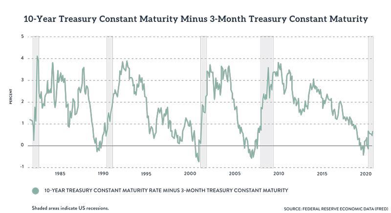 ten-year minus three-month Treasury maturity rate