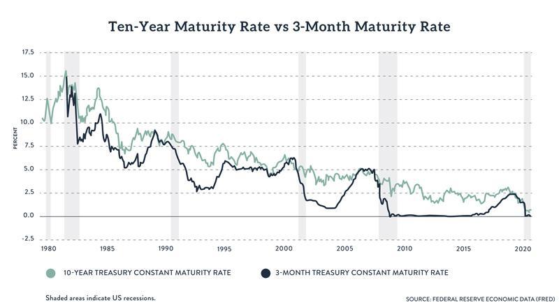 ten-year vs three-month Treasury maturity rate