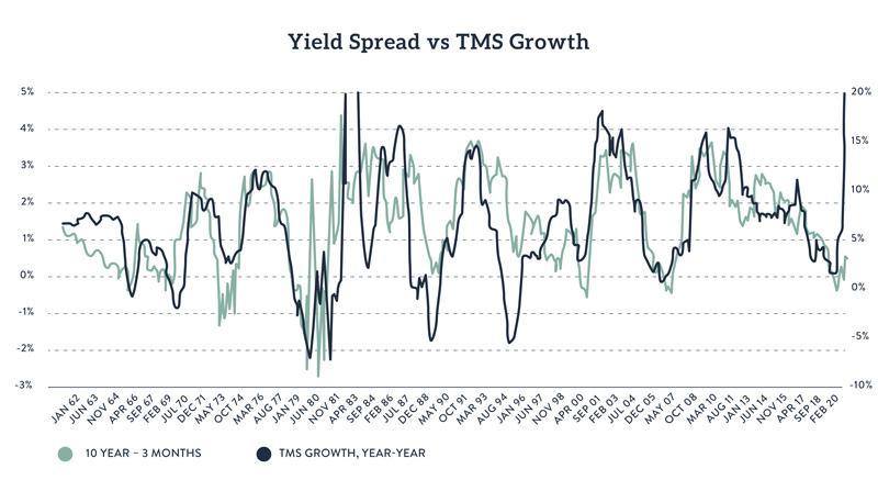 Treasury yield spread vs money supply