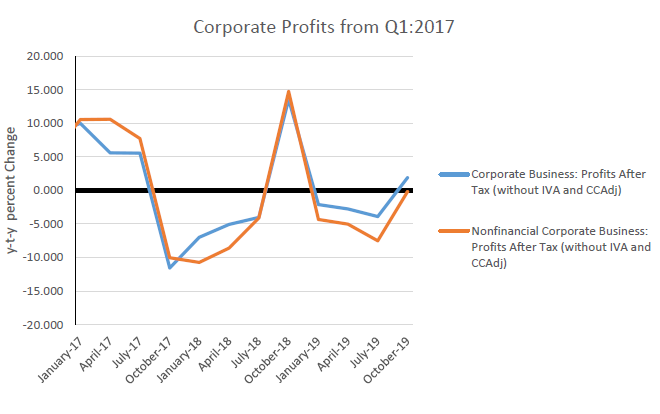 Corporate Profits from Q1:2017