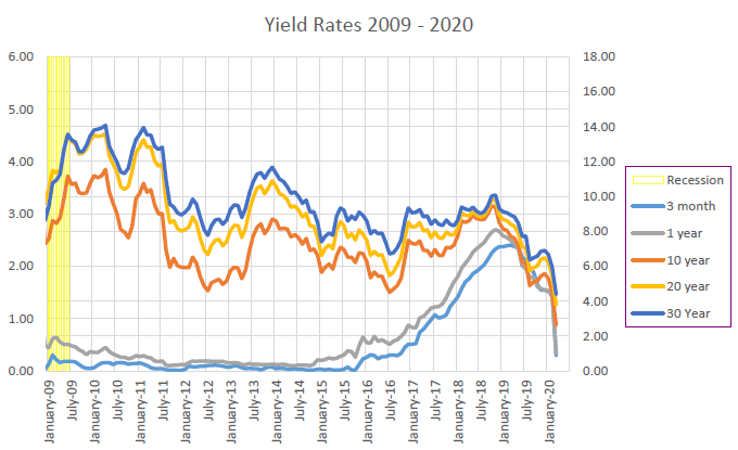 Yield Rates, 2019–20