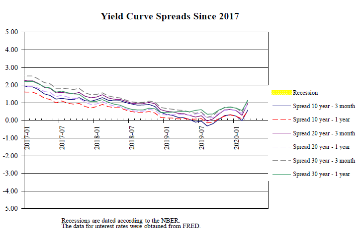 Yield Curve Spreads since 2017
