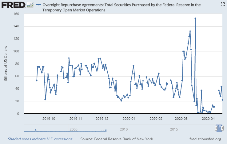 Overnight Repurchase Agreements